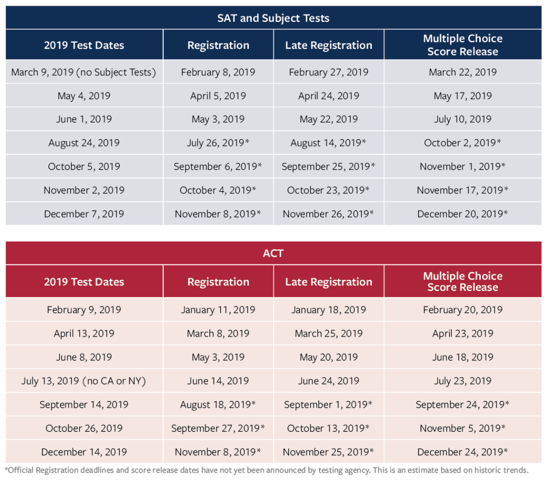 SAT 2019-20